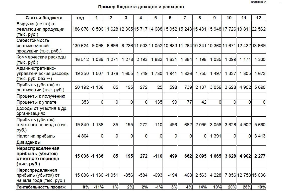 Бюджет доходов и расходов схема фото 128